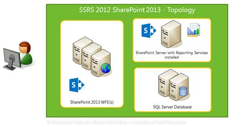 SQL Server Reporting Services (SSRS) 2012 Integration with