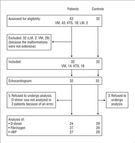 Pulmonary Arterial Hypertension in Patients With Slow-Flow