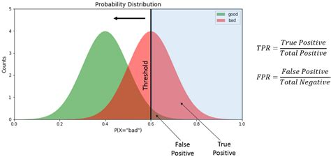 Receiver Operating Characteristic Curves Demystified (in