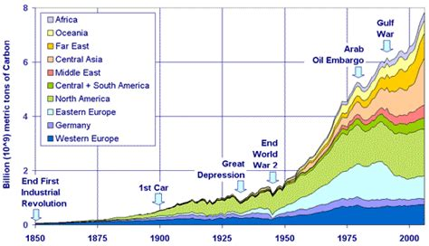 Cumulative Emissions of CO2 - A Response to Climate Change