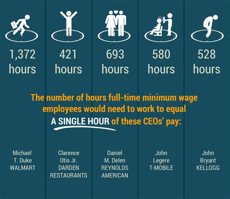 How much does walmart pay per hour in nj - penny stock