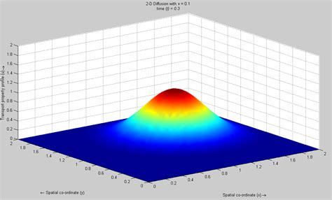 Diffusion in 1D and 2D - File Exchange - MATLAB Central